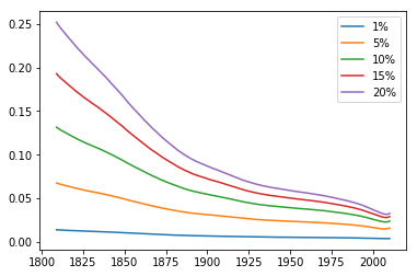 Graph of ratio of people with the trait