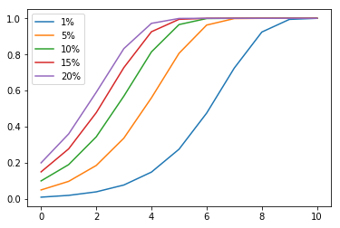 Simulation result for starting ratios of 1, 5, 10, 15, and 20 percent, with fixed population size.