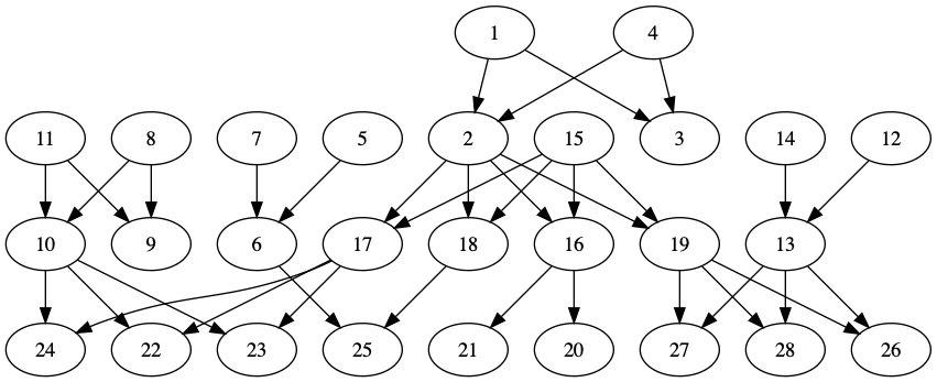 Picture of a very simple family tree, with each node marked with a number