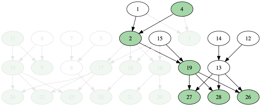 Picture of the simple family tree, with almost all nodes behind half-transparency